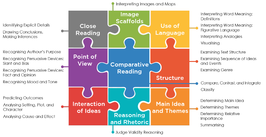 Areas Of Instruction The It Education Company